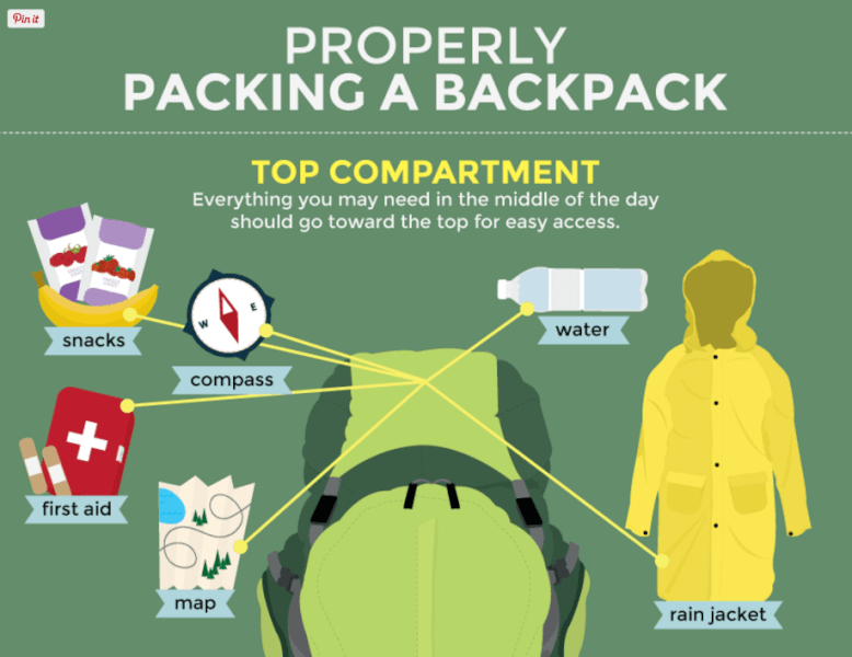 How to Use a Backpack Properly